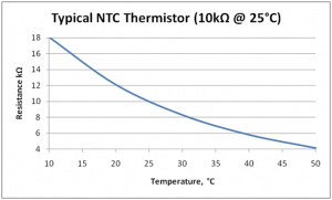 a visual graph showing the resistance charateristics of ntc thermistor when temperature rises